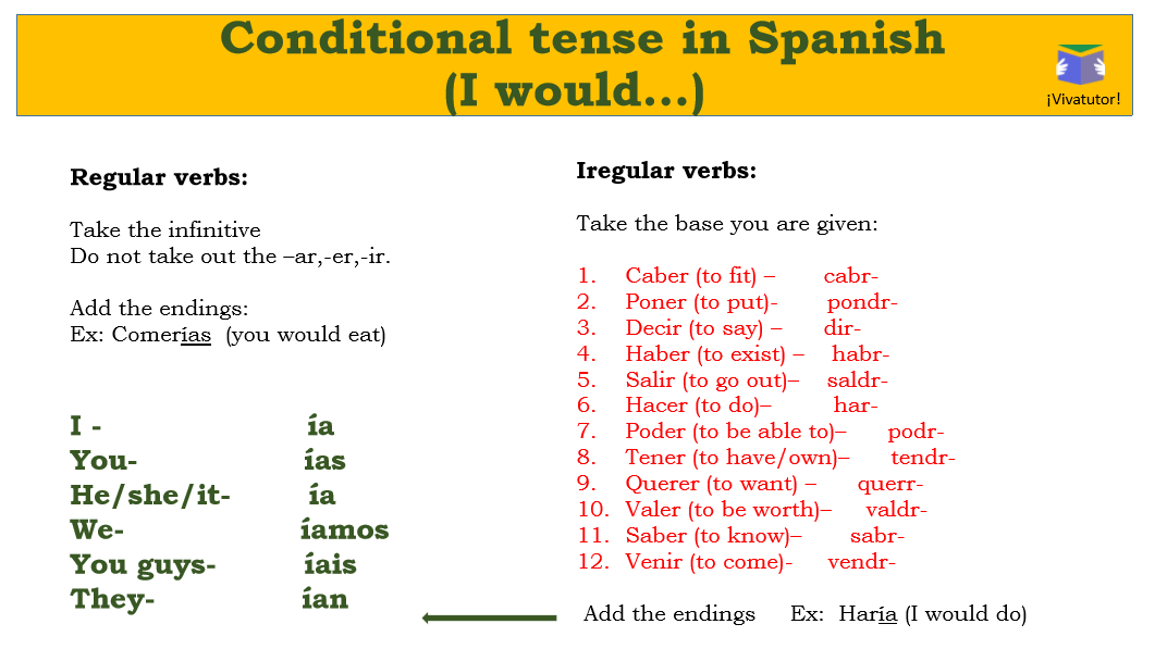 How to Use the Spanish Conditional Tense - Real Fast Spanish