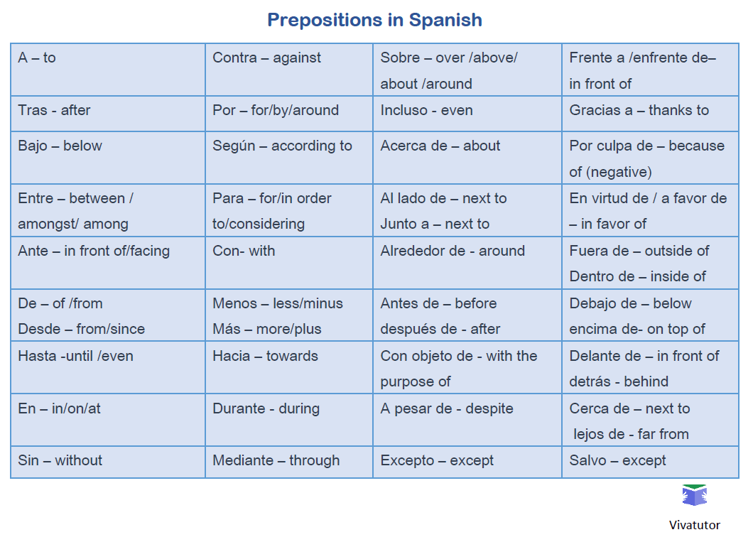 Prepositions - grid and advanced use